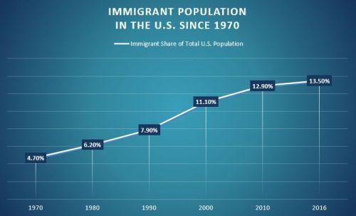 Immigrants in the U.S.: A Powerful Force | Los Inmigrantes en los EE.UU.: Una Fuerza Poderosa