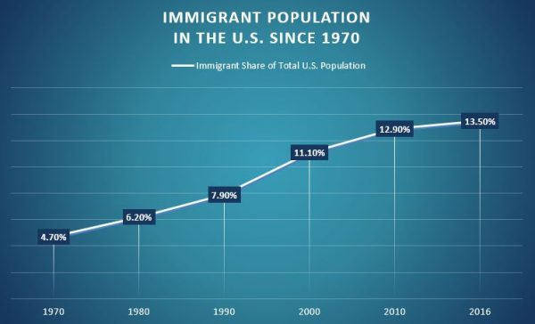 Immigrants in the U.S.: A Powerful Force | Los Inmigrantes en los EE.UU.: Una Fuerza Poderosa